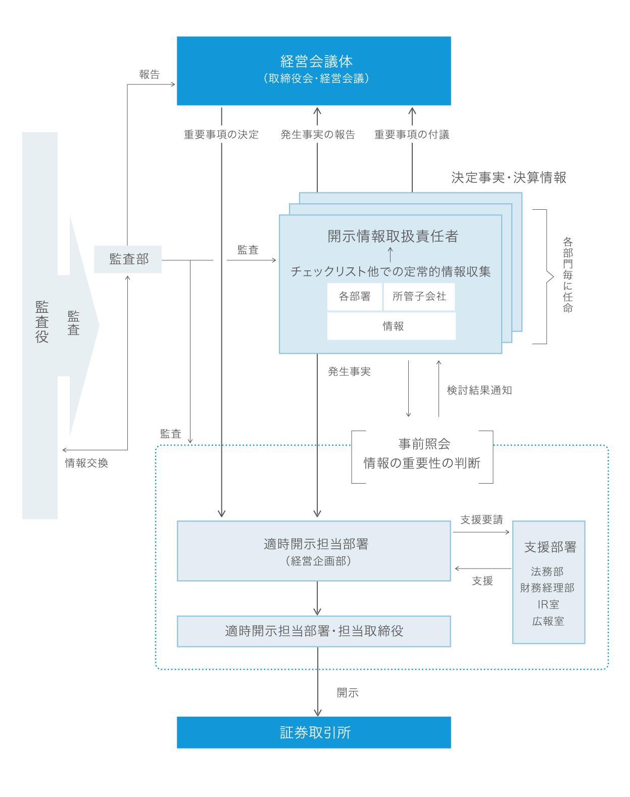 適時開示体制│IR・企業情報│三井E&Sグループ